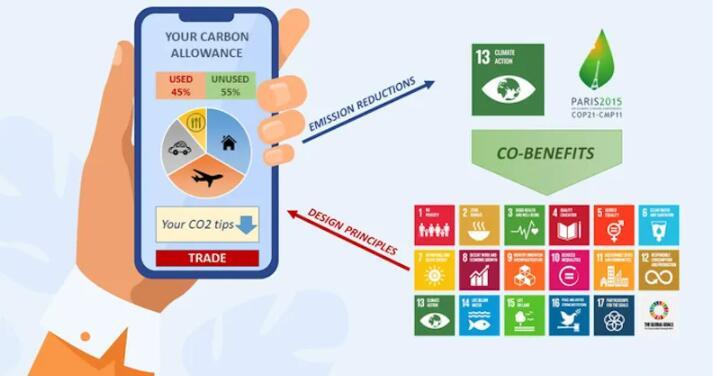 大流行和数字化为复兴一个废弃的想法奠定了基础:个人碳配额